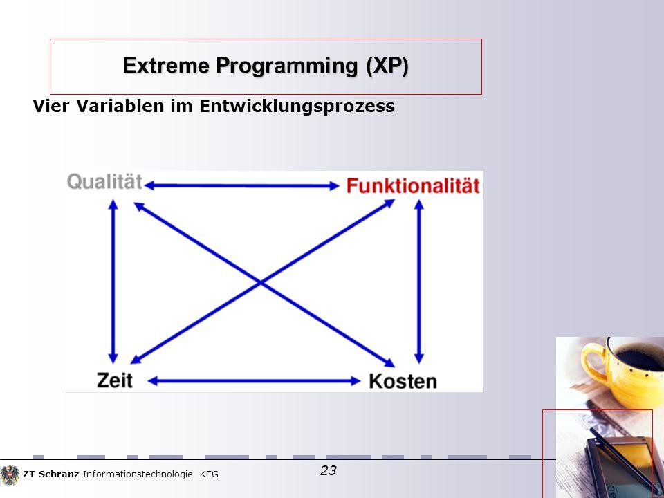 ZT Schranz Informationstechnologie KEG 23 Extreme Programming (XP) Vier Variablen im Entwicklungsprozess