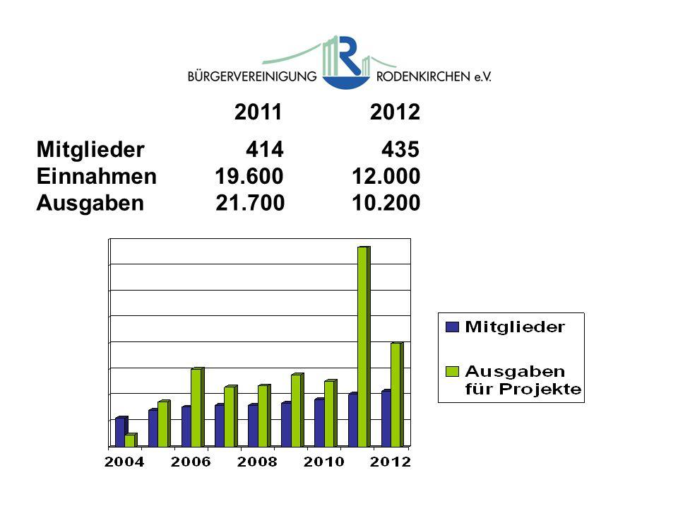 2011 2012 Mitglieder 414 435 Einnahmen 19.600 12.000 Ausgaben 21.700 10.200