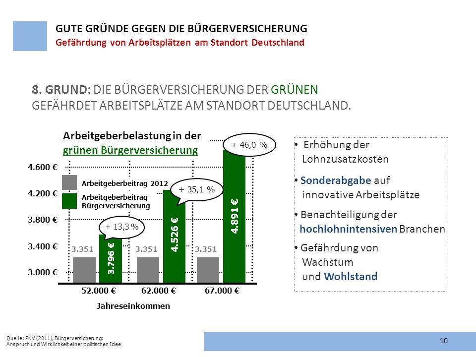 52.000 € 62.000 € 67.000 € Jahreseinkommen 3.000 € 3.400 € 4.200 € 4.600 € 4.891 € 4.526 € + 46,0 % 3.351 3.800 € 3.351 Arbeitgeberbelastung in der gr