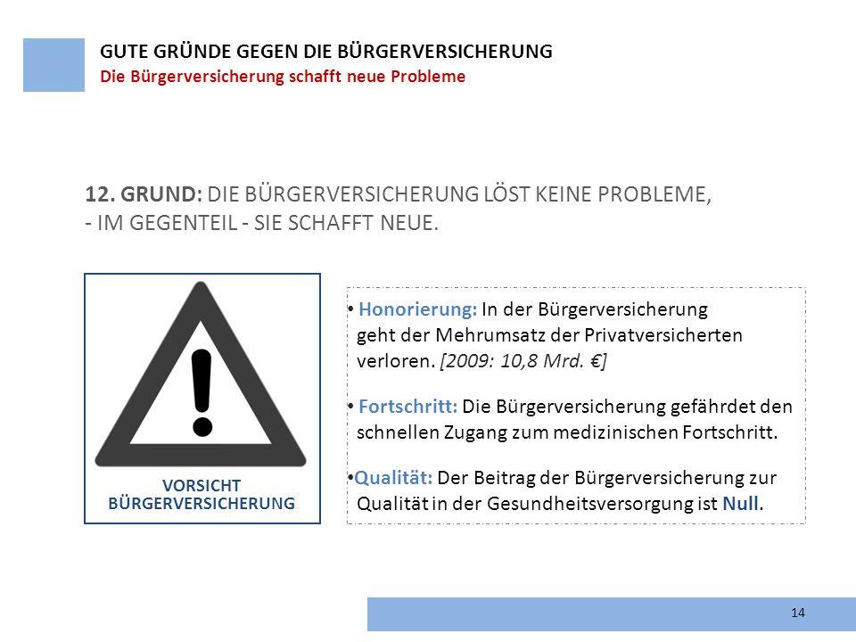 14 12. GRUND: DIE BÜRGERVERSICHERUNG LÖST KEINE PROBLEME, - IM GEGENTEIL - SIE SCHAFFT NEUE. VORSICHT BÜRGERVERSICHERUNG GUTE GRÜNDE GEGEN DIE BÜRGERV