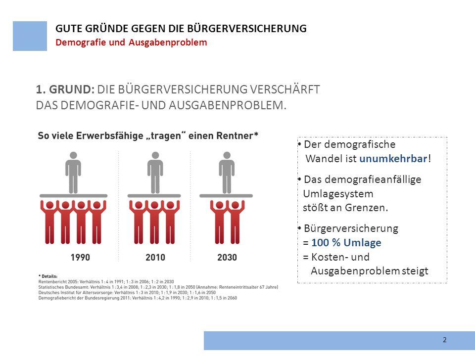 2 1. GRUND: DIE BÜRGERVERSICHERUNG VERSCHÄRFT DAS DEMOGRAFIE- UND AUSGABENPROBLEM. Der demografische Wandel ist unumkehrbar! Das demografieanfällige U