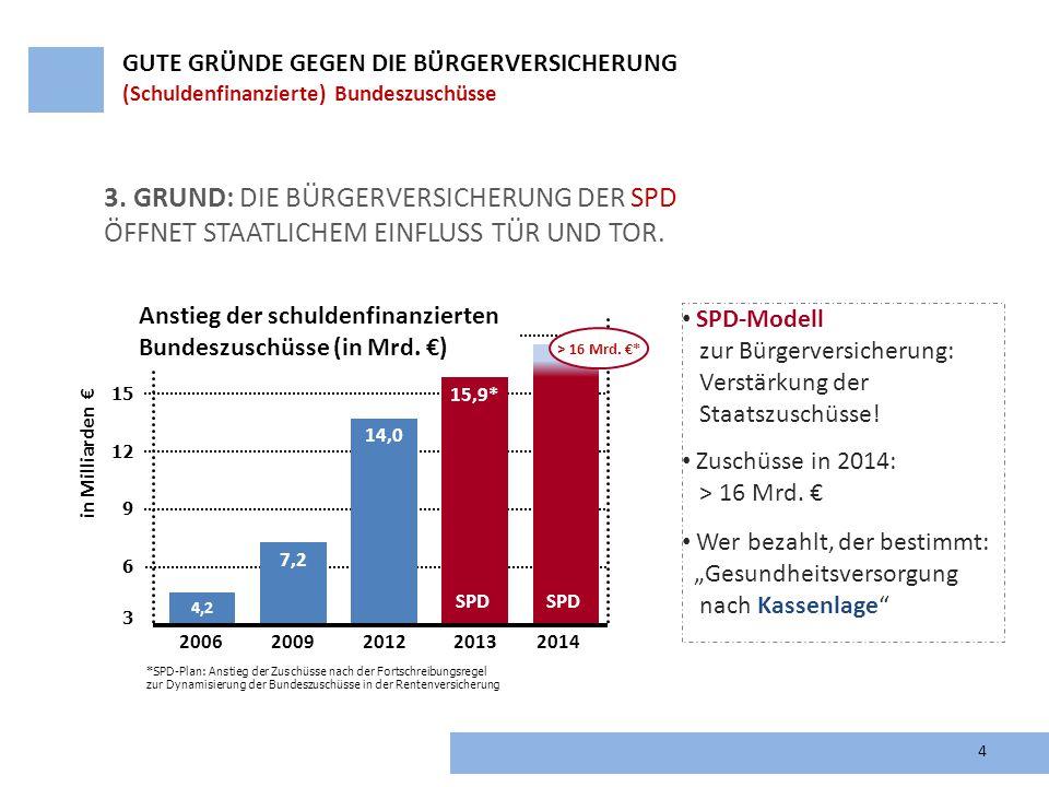 4 3. GRUND: DIE BÜRGERVERSICHERUNG DER SPD ÖFFNET STAATLICHEM EINFLUSS TÜR UND TOR. GUTE GRÜNDE GEGEN DIE BÜRGERVERSICHERUNG (Schuldenfinanzierte) Bun