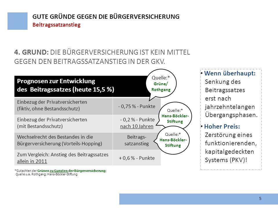 Prognosen zur Entwicklung des Beitragssatzes (heute 15,5 %) Einbezug der Privatversicherten (fiktiv, ohne Bestandsschutz) - 0,75 % - Punkte Einbezug d