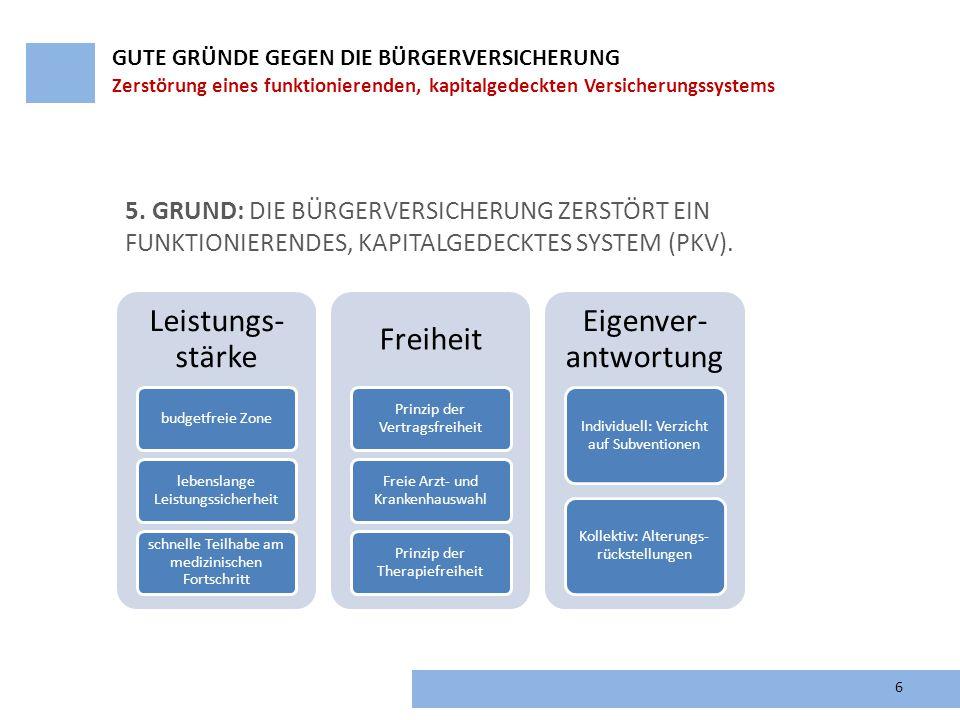 6 5. GRUND: DIE BÜRGERVERSICHERUNG ZERSTÖRT EIN FUNKTIONIERENDES, KAPITALGEDECKTES SYSTEM (PKV). GUTE GRÜNDE GEGEN DIE BÜRGERVERSICHERUNG Zerstörung e