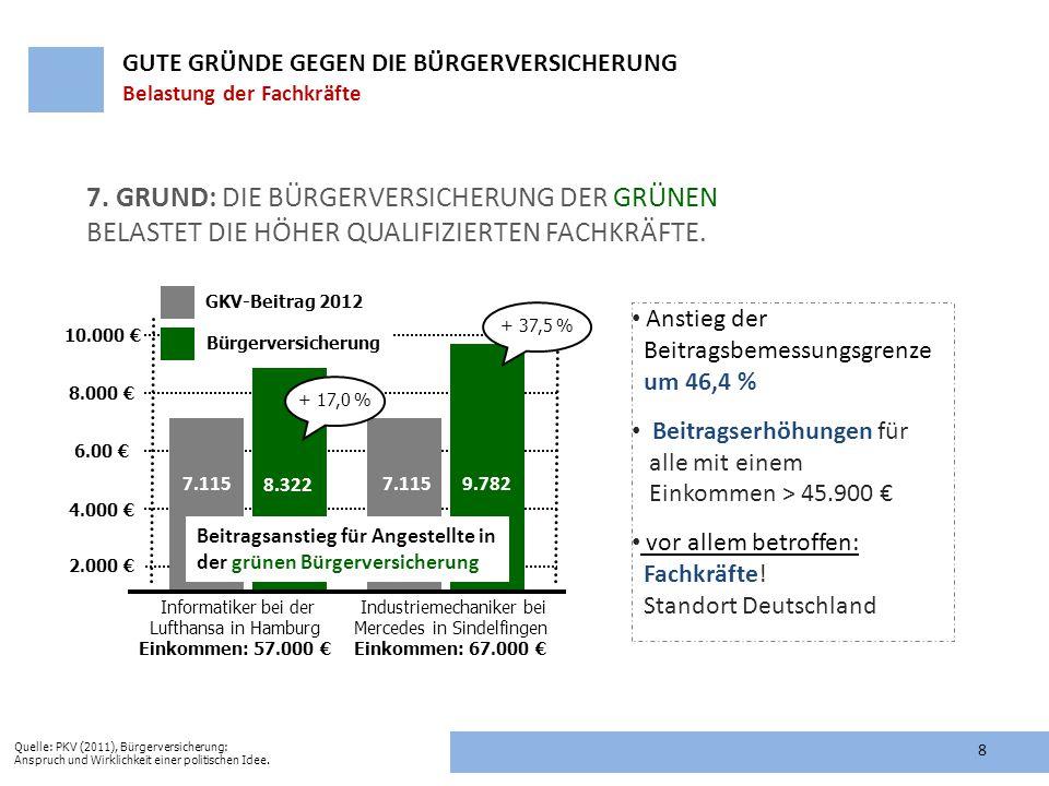 7. GRUND: DIE BÜRGERVERSICHERUNG DER GRÜNEN BELASTET DIE HÖHER QUALIFIZIERTEN FACHKRÄFTE. Informatiker bei der Lufthansa in Hamburg Einkommen: 57.000
