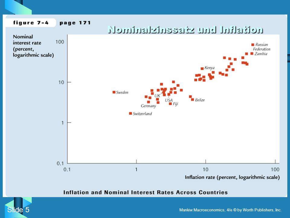Slide 5 Mankiw:Macroeconomics, 4/e © by Worth Publishers, Inc. Nominalzinssatz und Inflation Nominalzinssatz und Inflation
