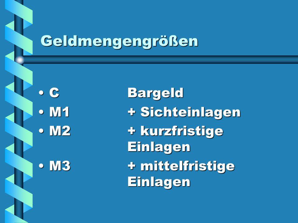 Geldmengengrößen CBargeldCBargeld M1+ SichteinlagenM1+ Sichteinlagen M2+ kurzfristige EinlagenM2+ kurzfristige Einlagen M3+ mittelfristige EinlagenM3+