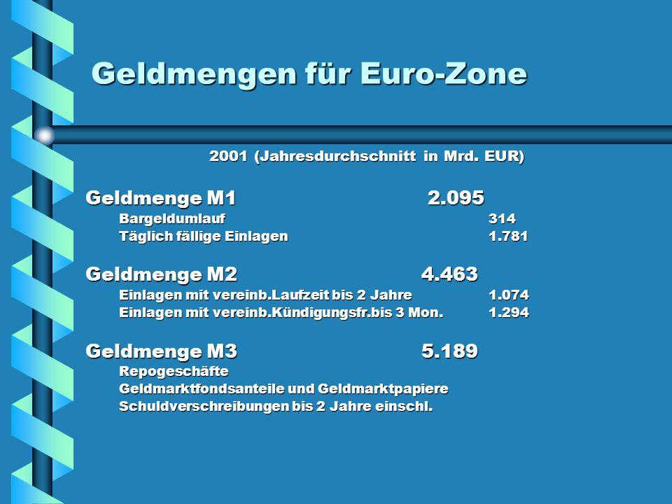 Geldmengen für Euro-Zone 2001 (Jahresdurchschnitt in Mrd. EUR) Geldmenge M1 2.095 Geldmenge M1 2.095 Bargeldumlauf 314 Täglich fällige Einlagen 1.781