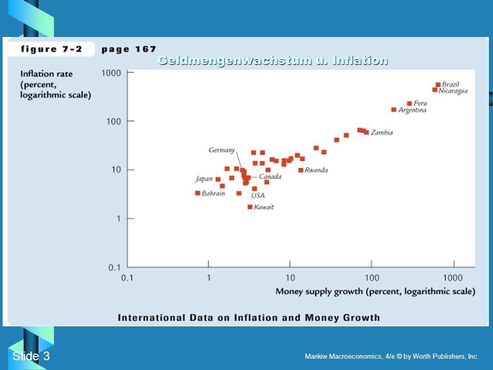 Slide 3 Mankiw:Macroeconomics, 4/e © by Worth Publishers, Inc. Geldmengenwachstum u. Inflation Geldmengenwachstum u. Inflation
