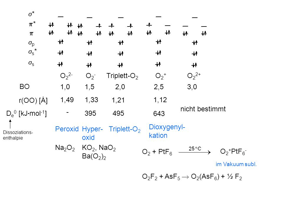 ** **  pp s*s* ss O 2 2- O2-O2- Triplett-O 2 O2+O2+ O 2 2+ BO 1,01,5 2,0 2,5 3,0 r(OO) [Å] 1,491,33 1,21 1,12 nicht bestimmt D e 0 [kJ  mo