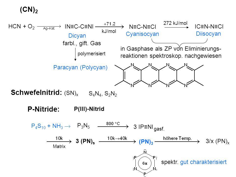 (CN) 2 IN≡C-C≡NI N≡C-N≡CI 272 kJ/mol IC≡N-N≡CI Dicyan Diisocyan Cyanisocyan farbl., gift. Gas HCN + O 2 Paracyan (Polycyan) in Gasphase als ZP von Eli