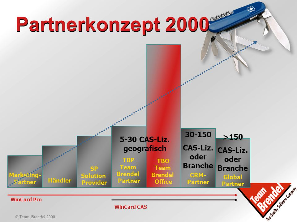 © Team Brendel 2000 Partnerkonzept 2000 Marketing- Partner SP Solution Provider Händler TBP Team Brendel Partner TBO Team Brendel Office CRM- Partner