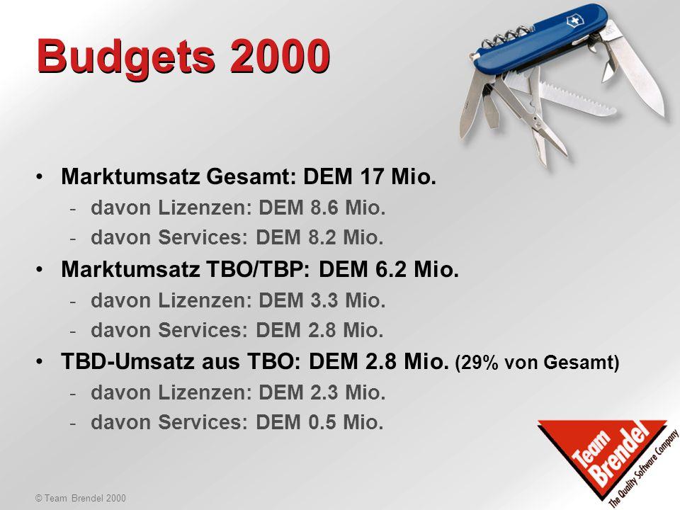 © Team Brendel 2000 Budgets 2000 Team Brendel-Gruppe Ländergesellschaften Team Brendel Offices Deutschland