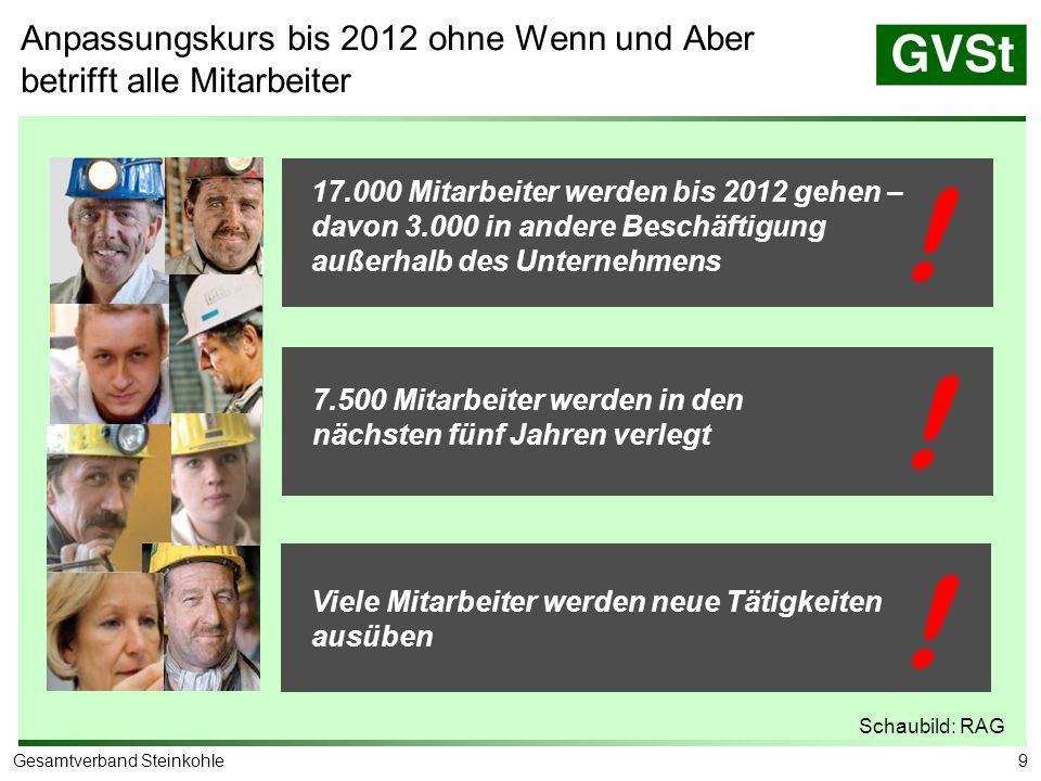 9Gesamtverband Steinkohle 17.000 Mitarbeiter werden bis 2012 gehen – davon 3.000 in andere Beschäftigung außerhalb des Unternehmens 7.500 Mitarbeiter