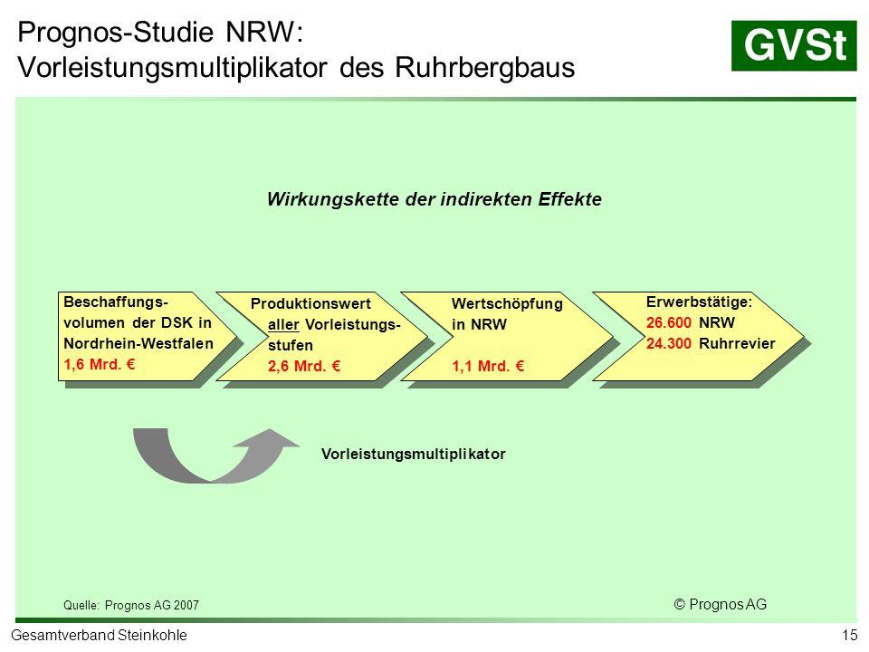 15Gesamtverband Steinkohle Beschaffungs- volumen der DSK in Nordrhein-Westfalen 1,6 Mrd. € Produktionswert aller Vorleistungs- stufen 2,6 Mrd. € Werts