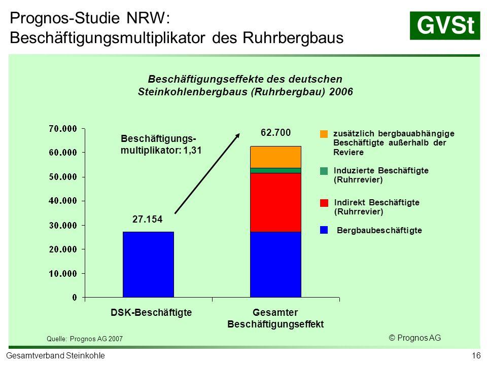 16Gesamtverband Steinkohle DSK-BeschäftigteGesamter Beschäftigungseffekt 27.154 62.700 Bergbaubeschäftigte Indirekt Beschäftigte (Ruhrrevier) Induzier