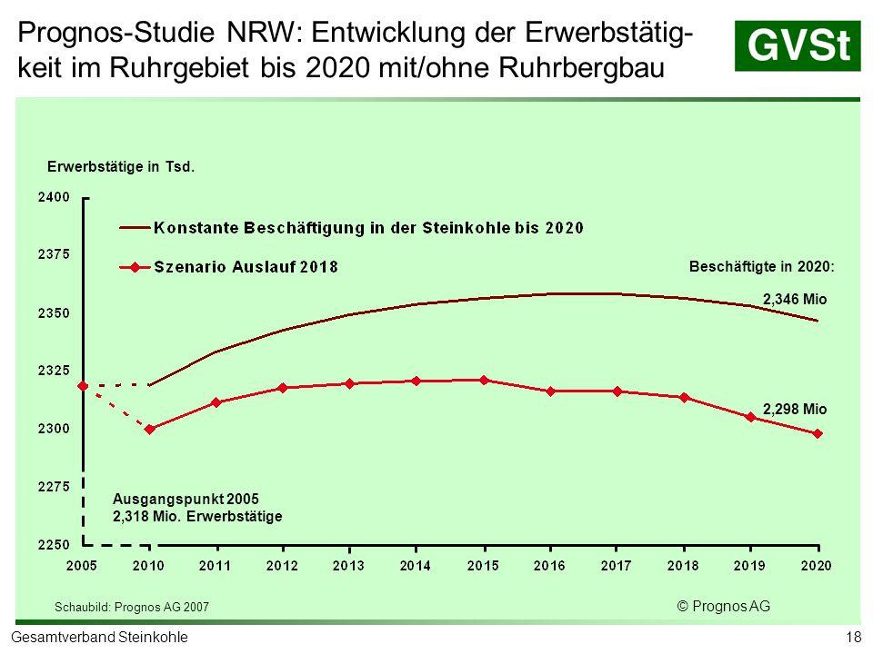 18Gesamtverband Steinkohle Schaubild: Prognos AG 2007 © Prognos AG 2,346 Mio 2,298 Mio Erwerbstätige in Tsd. Beschäftigte in 2020: Ausgangspunkt 2005