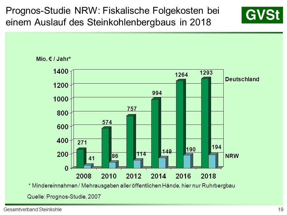 19Gesamtverband Steinkohle Prognos-Studie NRW: Fiskalische Folgekosten bei einem Auslauf des Steinkohlenbergbaus in 2018 Mio. € / Jahr* * Mindereinnah