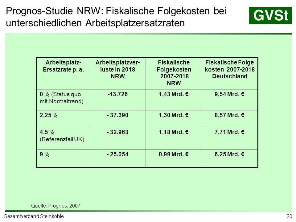 20Gesamtverband Steinkohle Prognos-Studie NRW: Fiskalische Folgekosten bei unterschiedlichen Arbeitsplatzersatzraten Arbeitsplatz- Ersatzrate p. a. Ar