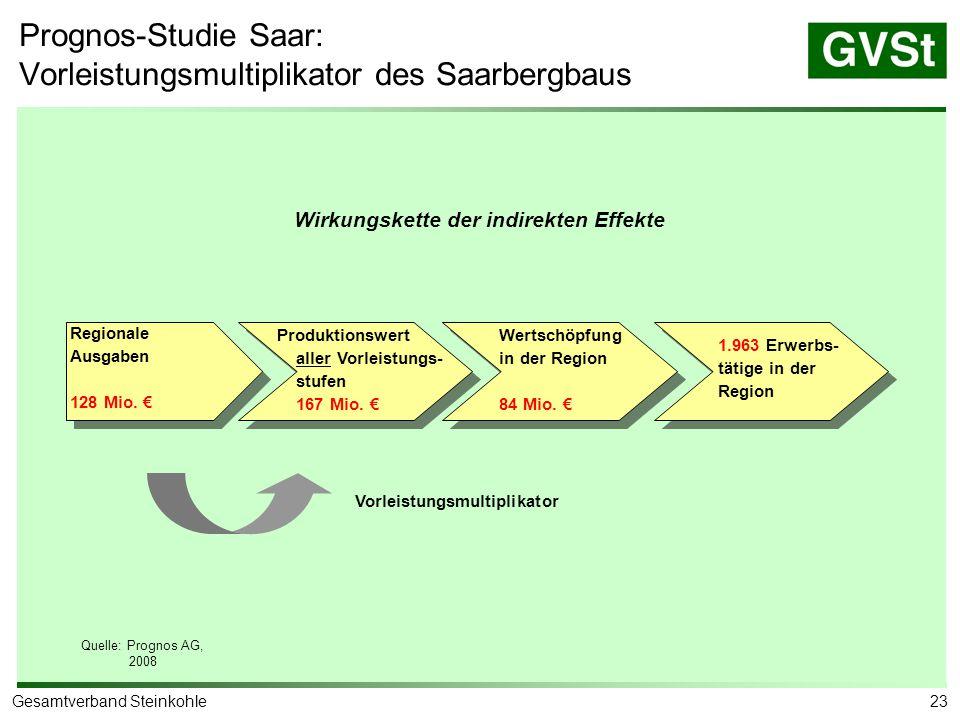 23Gesamtverband Steinkohle Regionale Ausgaben 128 Mio. € Produktionswert aller Vorleistungs- stufen 167 Mio. € Wertschöpfung in der Region 84 Mio. € 1