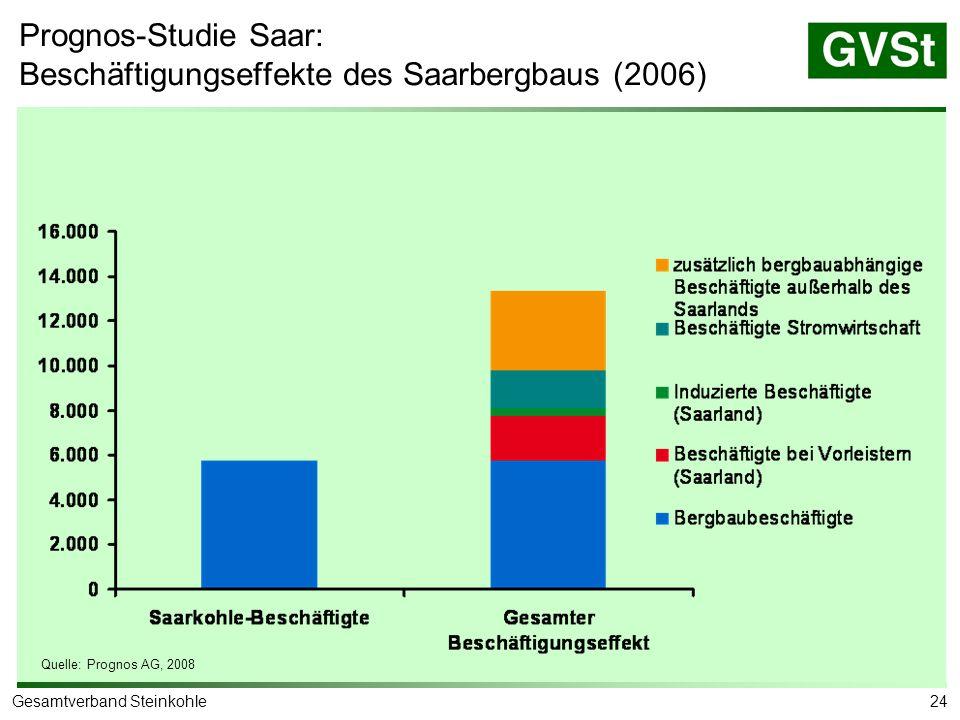 24Gesamtverband Steinkohle Quelle: Prognos AG, 2008 Prognos-Studie Saar: Beschäftigungseffekte des Saarbergbaus (2006)