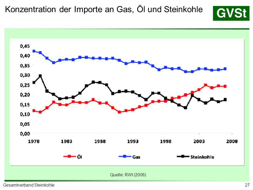 27Gesamtverband Steinkohle Konzentration der Importe an Gas, Öl und Steinkohle Quelle: RWI (2008)