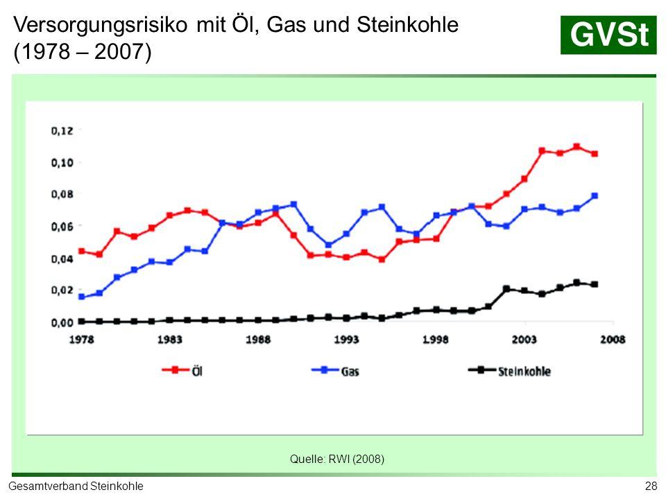 28Gesamtverband Steinkohle Versorgungsrisiko mit Öl, Gas und Steinkohle (1978 – 2007) Quelle: RWI (2008)