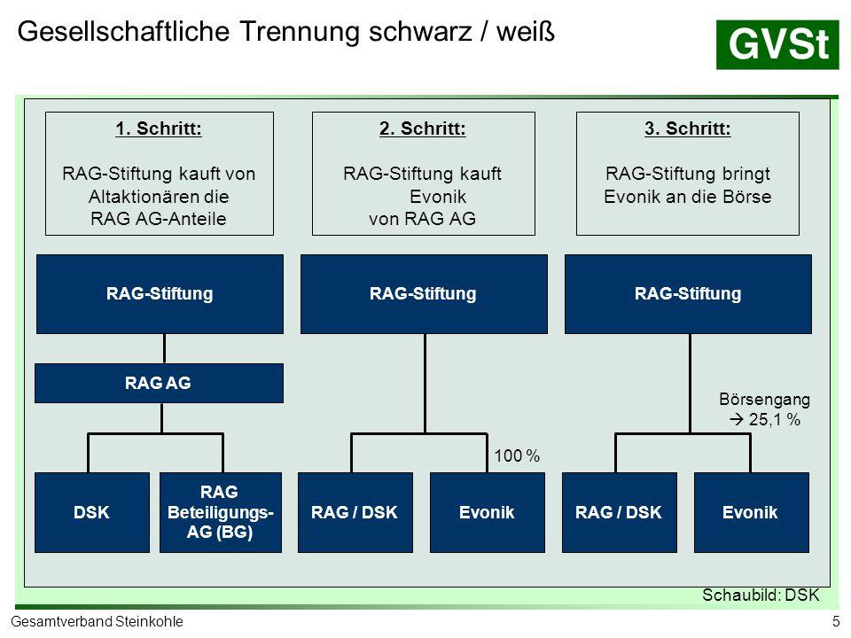 5Gesamtverband Steinkohle RAG-Stiftung RAG AG RAG Beteiligungs- AG (BG) 1. Schritt: RAG-Stiftung kauft von Altaktionären die RAG AG-Anteile 2. Schritt