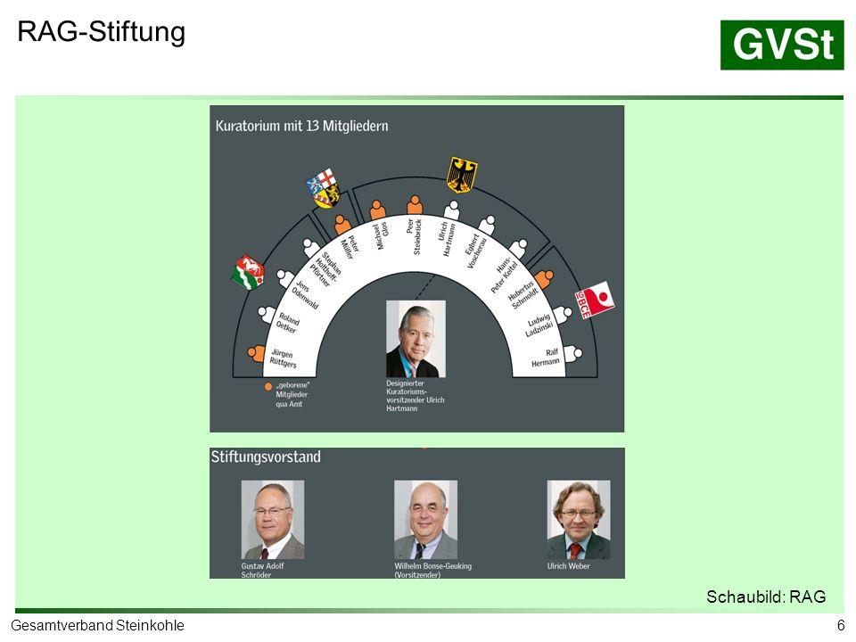 6Gesamtverband Steinkohle RAG-Stiftung Schaubild: RAG