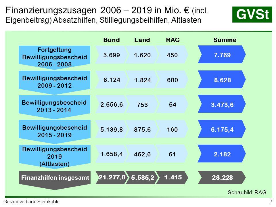 7Gesamtverband Steinkohle Finanzierungszusagen 2006 – 2019 in Mio. € (incl. Eigenbeitrag) Absatzhilfen, Stilllegungsbeihilfen, Altlasten Fortgeltung B