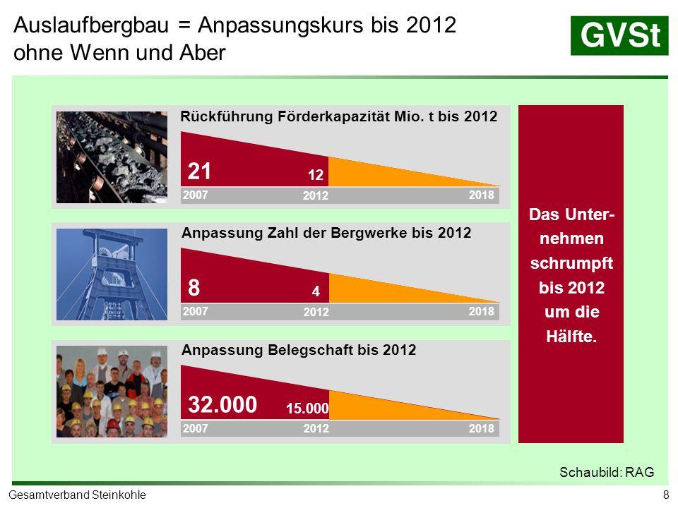 8Gesamtverband Steinkohle Auslaufbergbau = Anpassungskurs bis 2012 ohne Wenn und Aber Rückführung Förderkapazität Mio. t bis 2012 Anpassung Zahl der B
