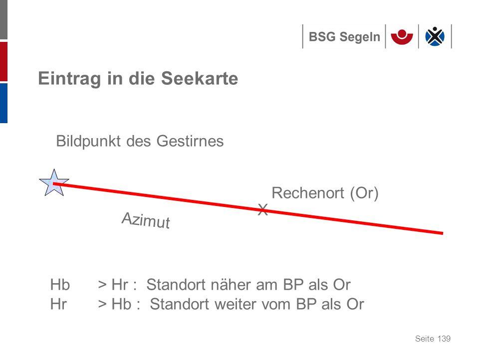 Seite 139 Eintrag in die Seekarte Bildpunkt des Gestirnes X Rechenort (Or) Azimut Hb> Hr : Standort näher am BP als Or Hr> Hb : Standort weiter vom BP als Or