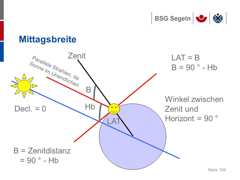 Seite 159 Mittagsbreite Zenit LAT B Hb B = Zenitdistanz = 90 ° - Hb LAT = B B = 90 ° - Hb Winkel zwischen Zenit und Horizont = 90 ° Parallele Strahlen, da Sonne im Unendlichen Decl.