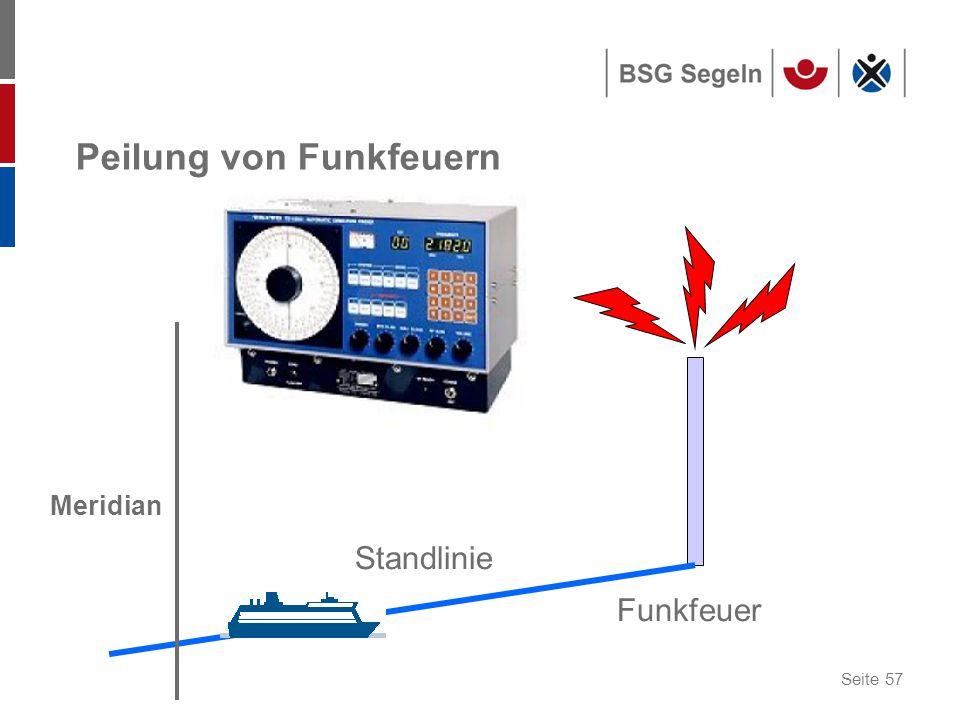 Seite 57 Peilung von Funkfeuern Funkfeuer Standlinie Meridian