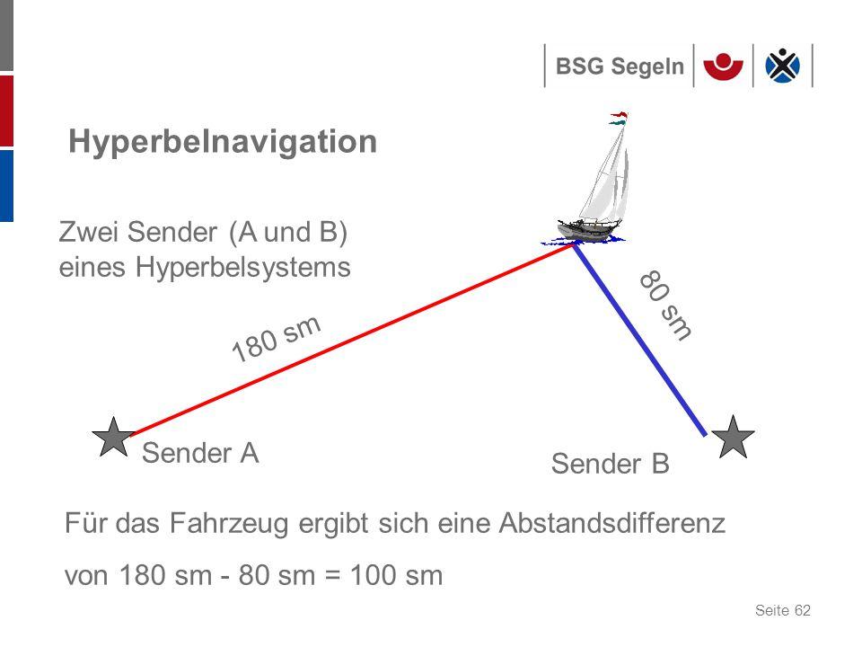 Seite 62 Hyperbelnavigation Sender A Sender B Zwei Sender (A und B) eines Hyperbelsystems Für das Fahrzeug ergibt sich eine Abstandsdifferenz von 180 sm - 80 sm = 100 sm 180 sm 80 sm
