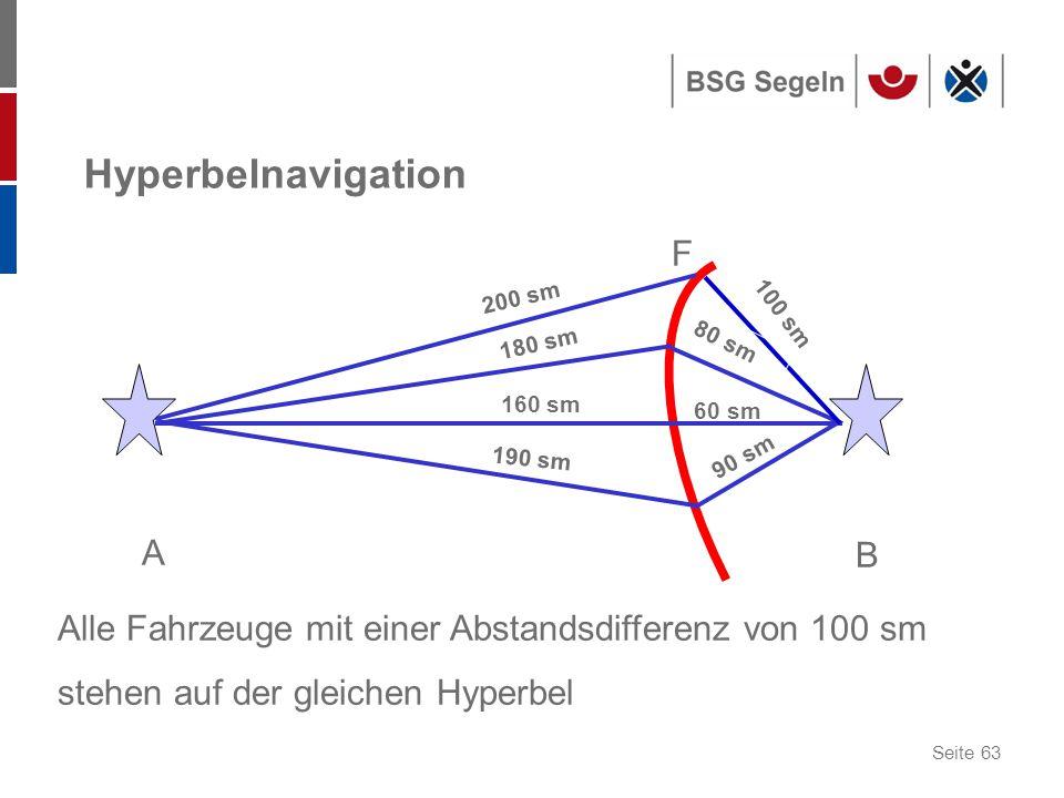 Seite 63 Hyperbelnavigation A B F Alle Fahrzeuge mit einer Abstandsdifferenz von 100 sm stehen auf der gleichen Hyperbel 200 sm 180 sm 160 sm 190 sm 100 sm 80 sm 60 sm 90 sm