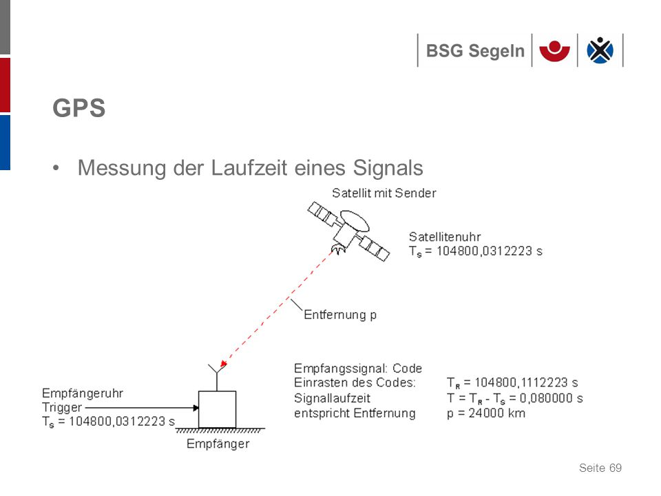 Seite 69 GPS Messung der Laufzeit eines Signals