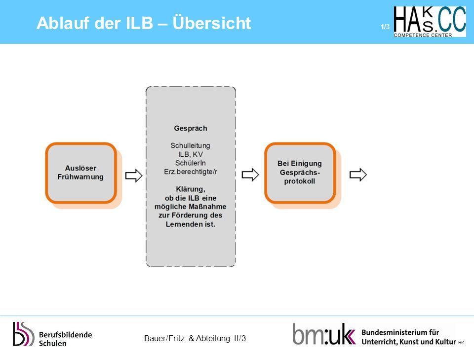 Bauer/Fritz & Abteilung II/3 HK Ablauf der ILB – Übersicht 1/3