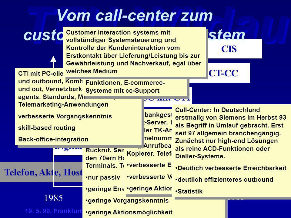 TFH Wildau 19. 5. 99, Frankfurt CIS Vom call-center zum customer-interaction-System Telefon, Akte, Host CC N-CC mit CTI Digitale LM, DB, PC 1990199520