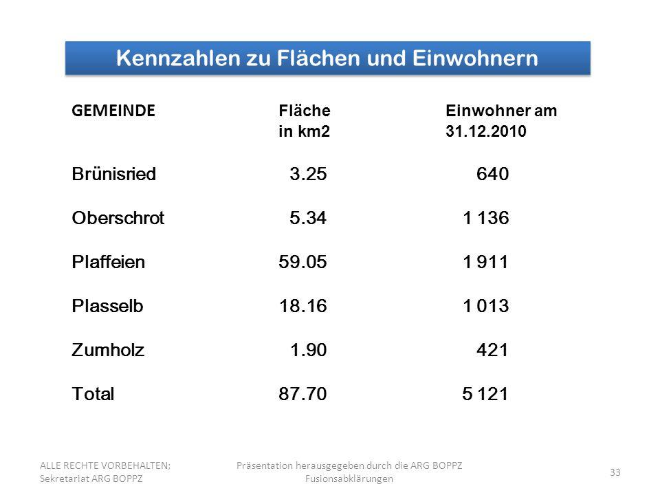 33 Kennzahlen zu Flächen und Einwohnern GEMEINDE Fläche Einwohner am in km2 31.12.2010 Brünisried 3.25 640 Oberschrot 5.34 1 136 Plaffeien59.05 1 911 Plasselb18.16 1 013 Zumholz 1.90 421 Total87.70 5 121 ALLE RECHTE VORBEHALTEN; Sekretariat ARG BOPPZ Präsentation herausgegeben durch die ARG BOPPZ Fusionsabklärungen