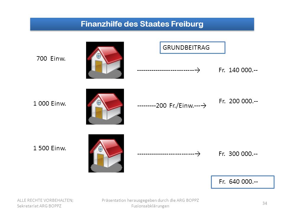 34 Finanzhilfe des Staates Freiburg 700 Einw. 1 000 Einw. 1 500 Einw. GRUNDBEITRAG ---------------------------→ ---------200 Fr./Einw.---→ Fr. 140 000