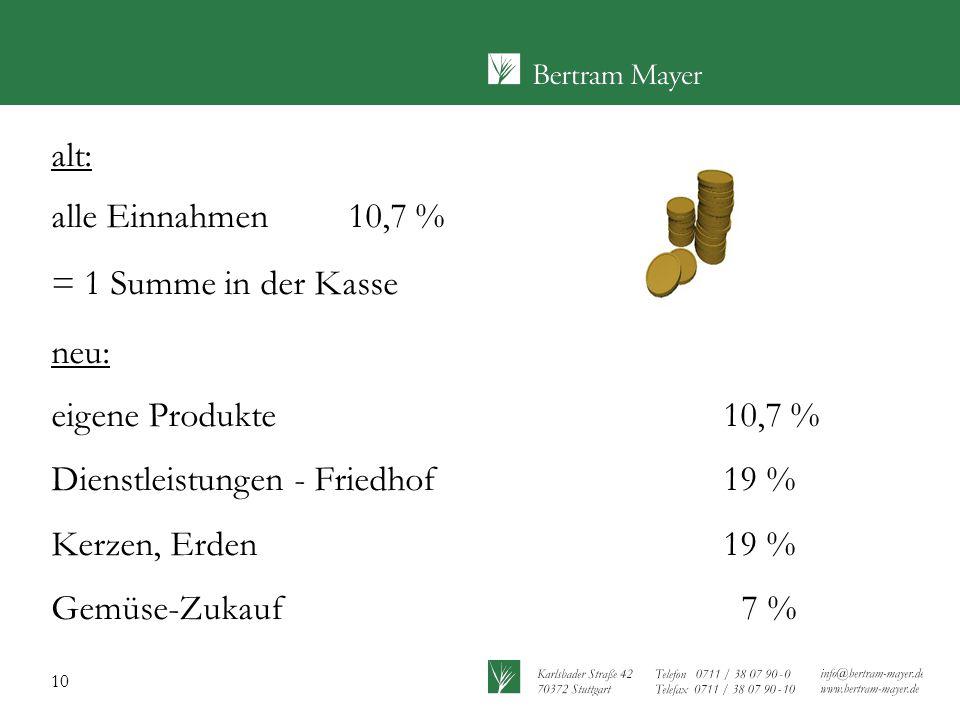 10 alt: alle Einnahmen 10,7 % = 1 Summe in der Kasse neu: eigene Produkte 10,7 % Dienstleistungen - Friedhof19 % Kerzen, Erden19 % Gemüse-Zukauf 7 %