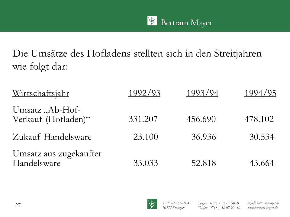 """27 Die Umsätze des Hofladens stellten sich in den Streitjahren wie folgt dar: Wirtschaftsjahr1992/931993/941994/95 Umsatz """"Ab-Hof- Verkauf (Hofladen)"""""""