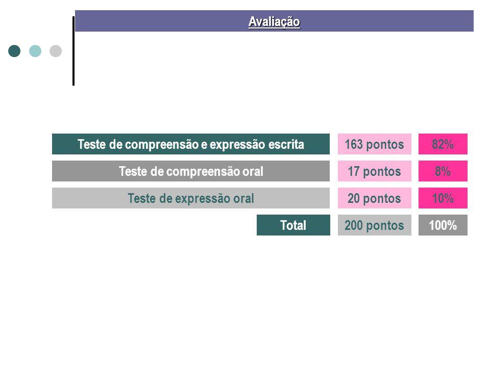Avaliação Teste de compreensão e expressão escrita Teste de compreensão oral Teste de expressão oral 82% 8% 10% 163 pontos 17 pontos 20 pontos Total20