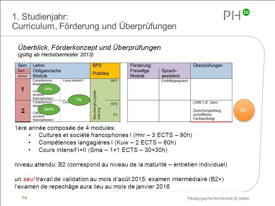 Pädagogische Hochschule St.Gallen 14 1.