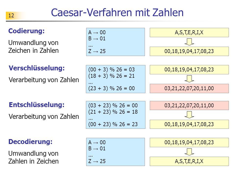 12 Caesar-Verfahren mit Zahlen Codierung: Umwandlung von Zeichen in Zahlen Verschlüsselung: Verarbeitung von Zahlen Entschlüsselung: Verarbeitung von Zahlen Decodierung: Umwandlung von Zahlen in Zeichen A → 00 B → 01...
