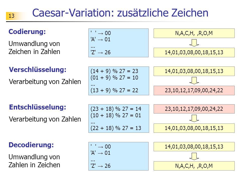 13 Caesar-Variation: zusätzliche Zeichen Codierung: Umwandlung von Zeichen in Zahlen Verschlüsselung: Verarbeitung von Zahlen Entschlüsselung: Verarbeitung von Zahlen Decodierung: Umwandlung von Zahlen in Zeichen → 00 A → 01...