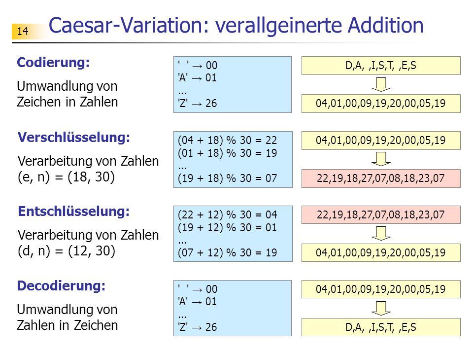 14 Caesar-Variation: verallgeinerte Addition Codierung: Umwandlung von Zeichen in Zahlen Verschlüsselung: Verarbeitung von Zahlen (e, n) = (18, 30) Entschlüsselung: Verarbeitung von Zahlen (d, n) = (12, 30) Decodierung: Umwandlung von Zahlen in Zeichen → 00 A → 01...
