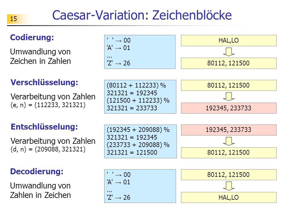 15 Caesar-Variation: Zeichenblöcke Codierung: Umwandlung von Zeichen in Zahlen Verschlüsselung: Verarbeitung von Zahlen (e, n) = (112233, 321321) Entschlüsselung: Verarbeitung von Zahlen (d, n) = (209088, 321321) Decodierung: Umwandlung von Zahlen in Zeichen → 00 A → 01...