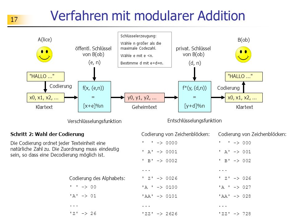 17 Verfahren mit modularer Addition Schritt 2: Wahl der Codierung Die Codierung ordnet jeder Texteinheit eine natürliche Zahl zu.